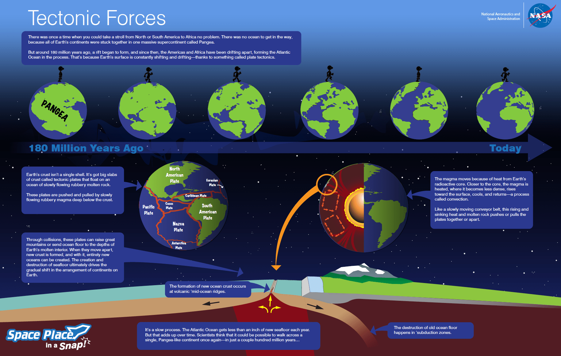 Tectonic Forces Nasa Space Place