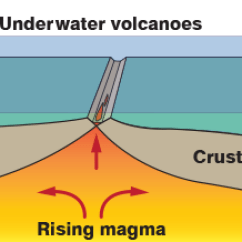 Inside Volcano Diagram Vent 1998 Gmc Jimmy Radio Wiring What Is A Nasa Space Place Science For Kids Schematic Of The Three Ways Volcanoes Can Form