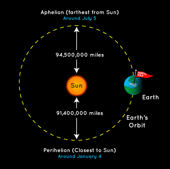 earth tilt and seasons diagram ford ignition switch wiring what causes the nasa space place science for kids drawing shows top down view of s orbit with sun near center showing distances