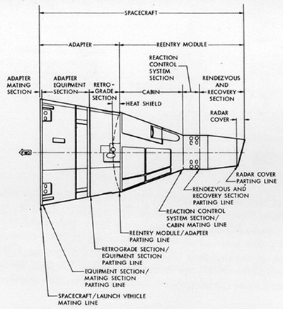 Space Rocket History #49 – Gemini Systems Design