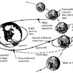 Lunar mission profile