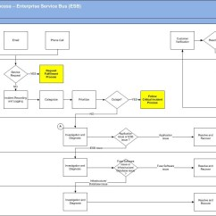 Itil Problem Management Process Flow Diagram Human Vascular Anatomy Incident Flowchart In Word