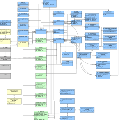 Inventory Management Model Diagram Plot For The Book Thief Registry Erd Comanage Internet2 Wiki