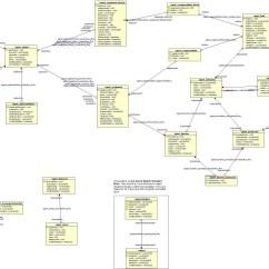 Database Entity Relationship Diagram Tool Leviton Timer Switch Wiring Erd Signet Internet2 Wiki