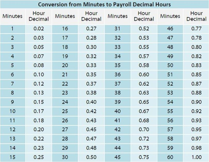 Hours To Decimal Conversion Chart Homeschoolingforfree