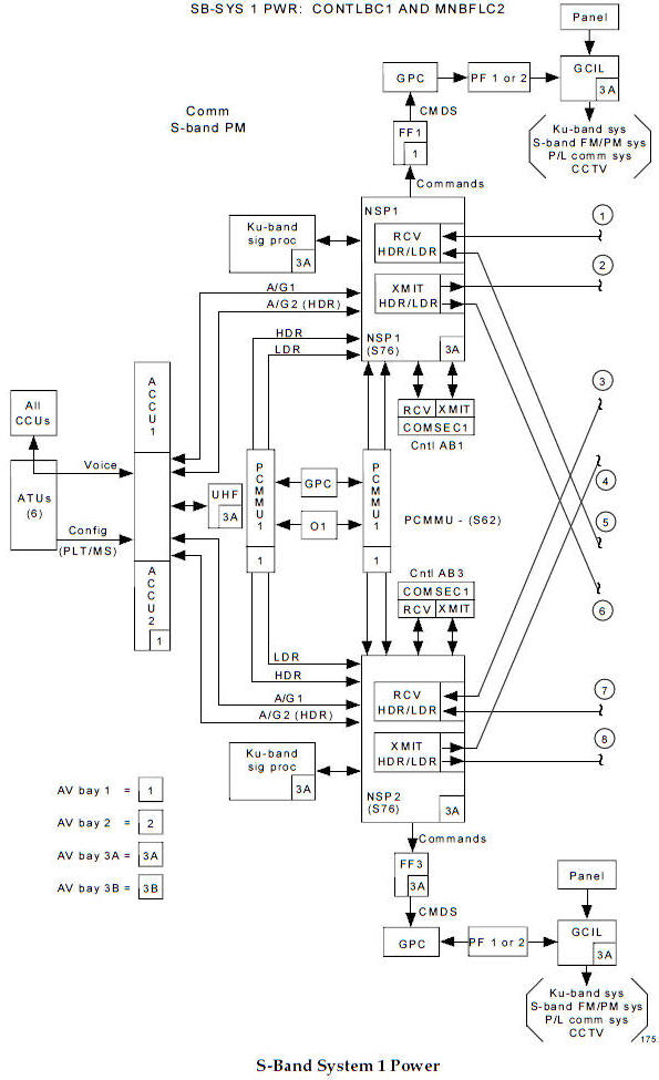Space Shuttle Communication Schematics Index; Use this