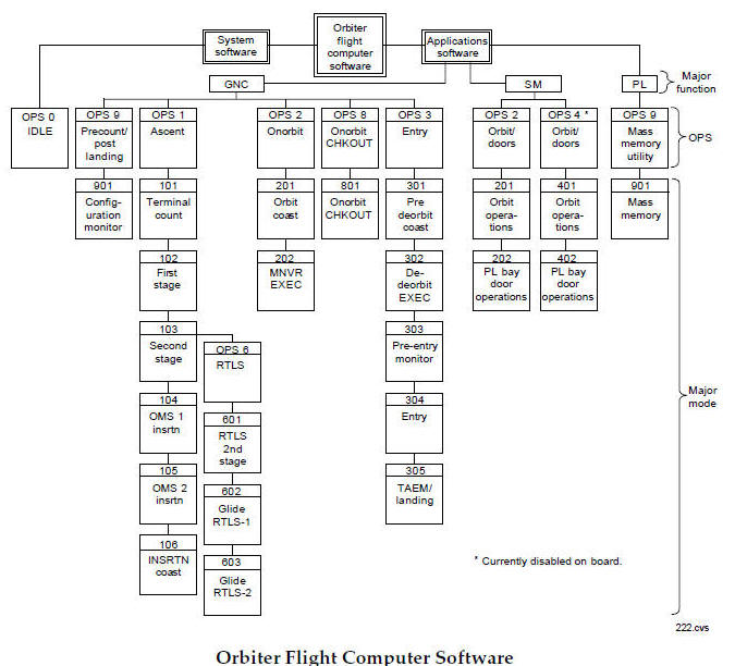 Space Shuttle Data Processing Schematics Index; Use this