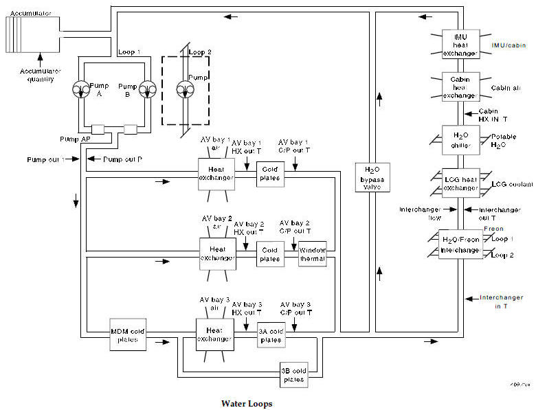 Space Shuttle Life Support System Schematics Index; Use