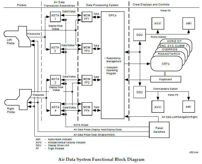 Space Shuttle Navigationl System Schematics Index; Use