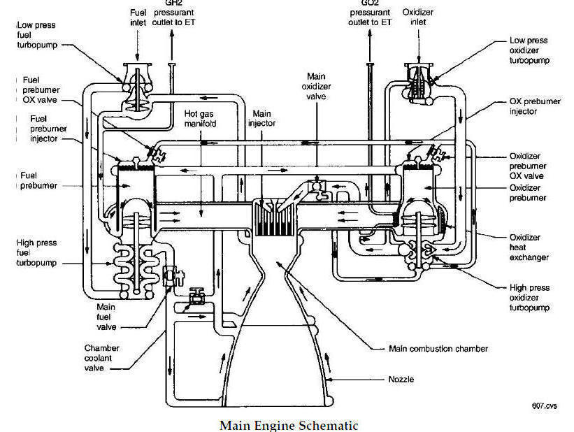 Space Shuttle Propulsion Schematics; Use this Manual to