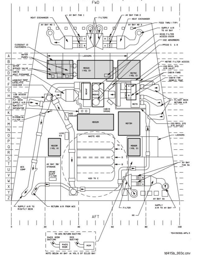 Space Shuttle Environmental SYSTEMS; See what the