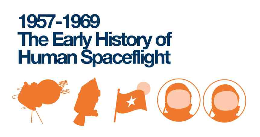 History of Space Tourism - 1950s and 1960s
