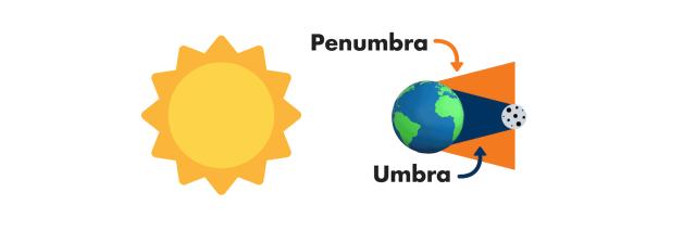 Lunar Eclipse Science Graphic: How Lunar Eclipses Work