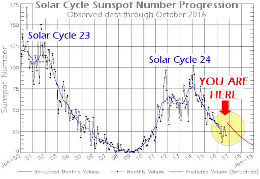 Image result for solar minimum is coming