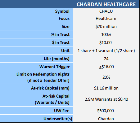 Chardan healthcare table