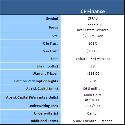 CF Finance amended terms