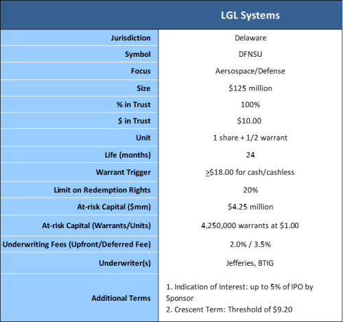 LGL systems terms