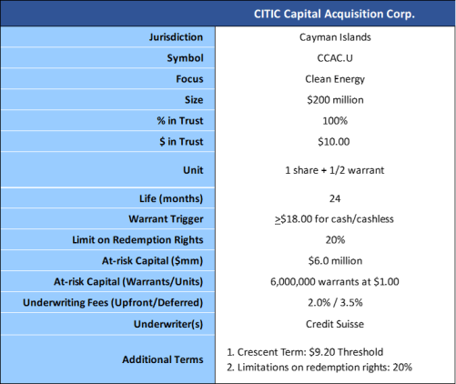 CITIC Capital Acquisition Corp summary of terms