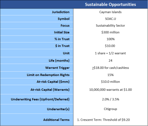 sustainable opportunities summary of terms 3-20