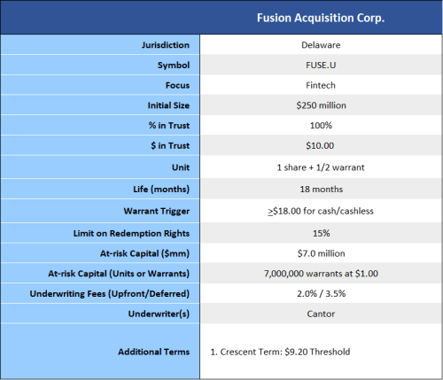 Fusion-Acquisition-Corp. summary of terms