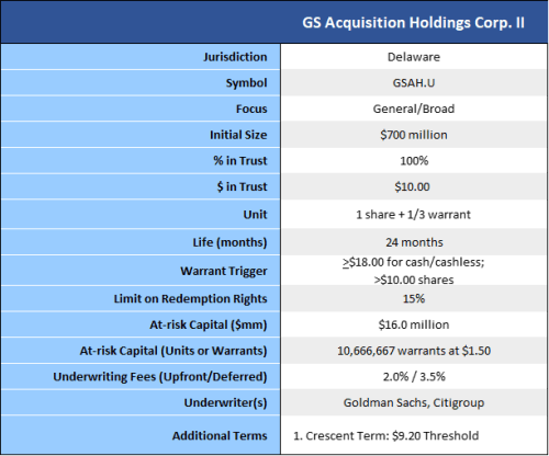 GS Acquisition Holdings summary of terms 6-11-20