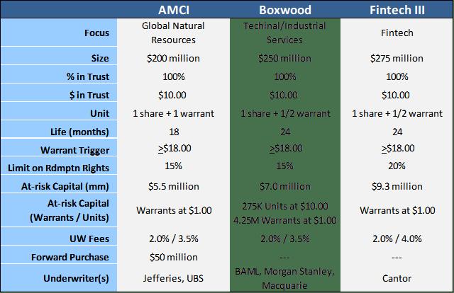 Three SPAC IPOs