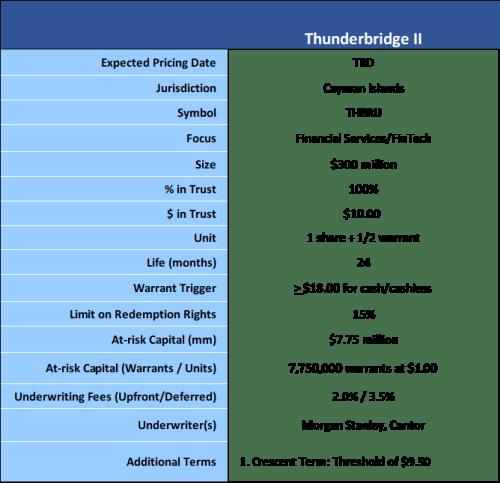 Thunder Bridge II