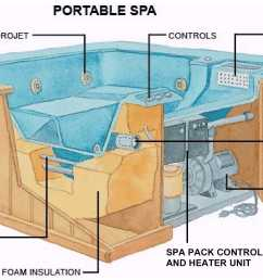 how spas hot tubs work the spa guys wa washingtonwiring a hot tub pump 20 [ 2696 x 1448 Pixel ]