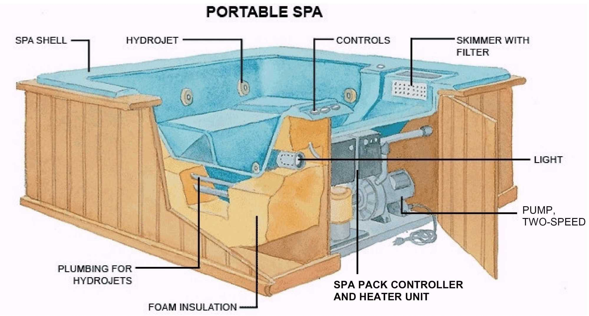 hight resolution of how spas hot tubs work the spa guys wa washington mix wiring a hot tub pump