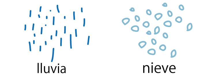 スペイン語ブログ 雨 雪