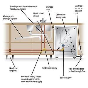 instalare spalator vase