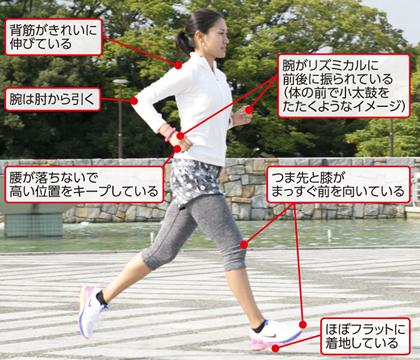 正しいジョギングフォーム