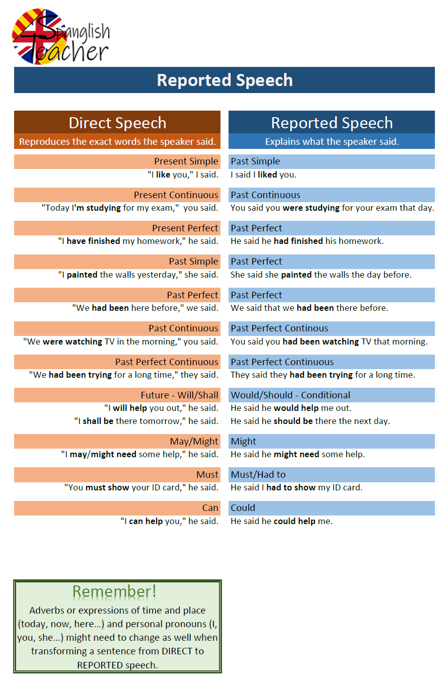 Reported speech chart grammar english pdf resources teaching also   practical use and classroom activities the rh spanglishteacher