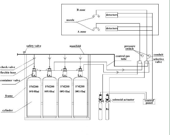 Extinción de incendios de sistema manual/automática FM200