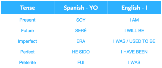 GCSE Spanish verbs list - the top 25  The essential guide