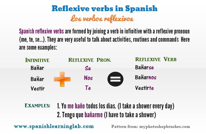 Conjugating And Using Spanish Reflexive Verbs  Spanishlearninglab