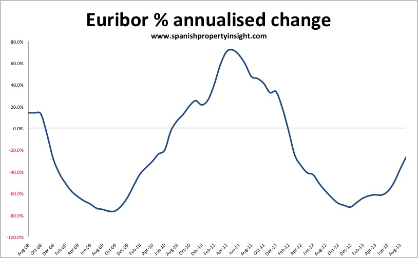 Euribor steady as new mortgage lending plunges