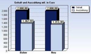 bavgrafik Brutto / Netto Vergleich bei einer Entgeltumwandlung