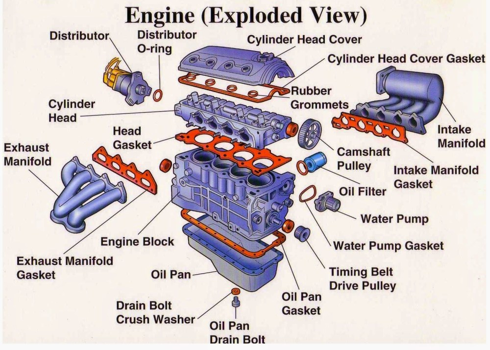 medium resolution of engine components diagram wiring diagram name basic v8 engine diagram basic engine diagram