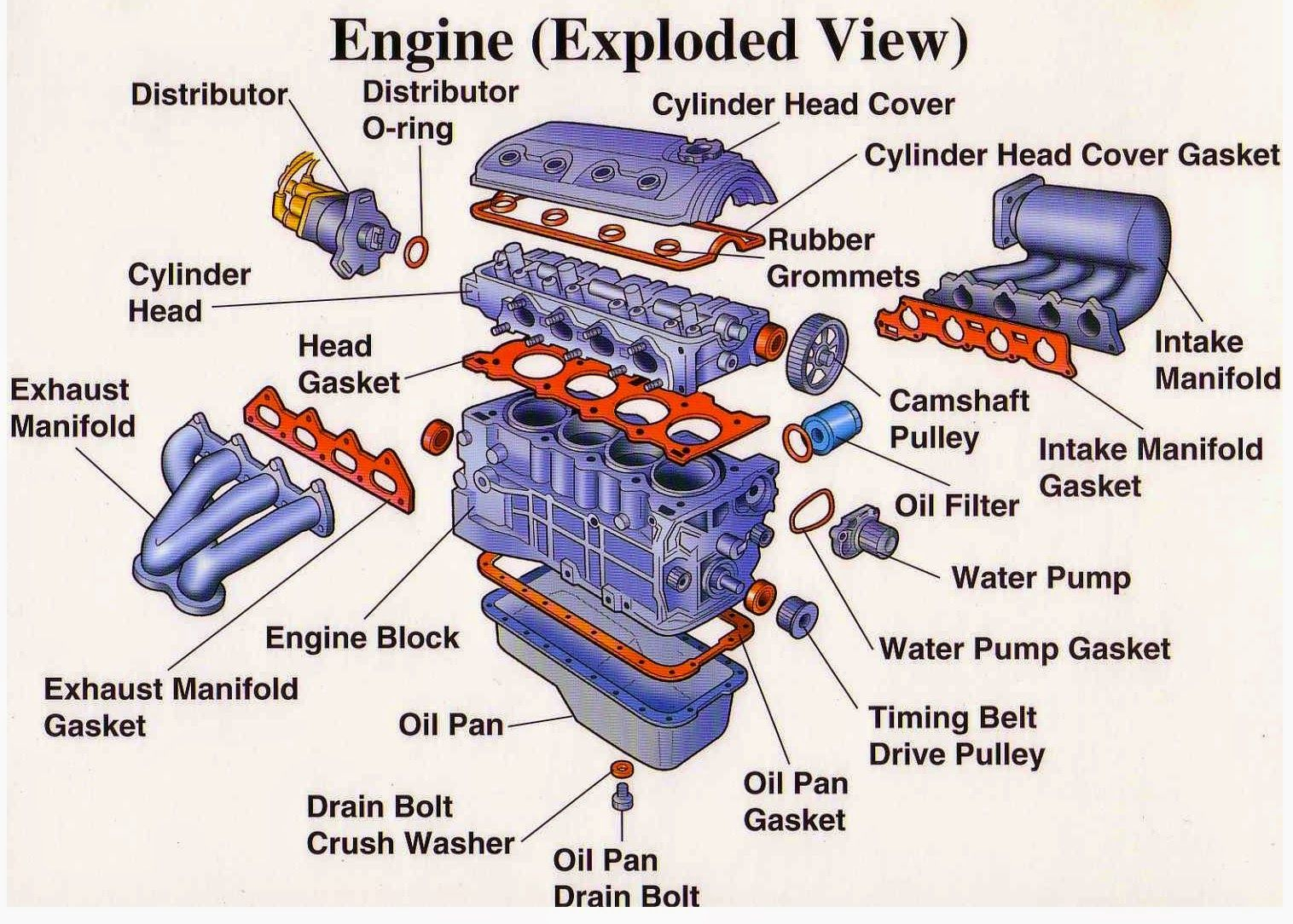 hight resolution of engine components diagram wiring diagram name basic v8 engine diagram basic engine diagram