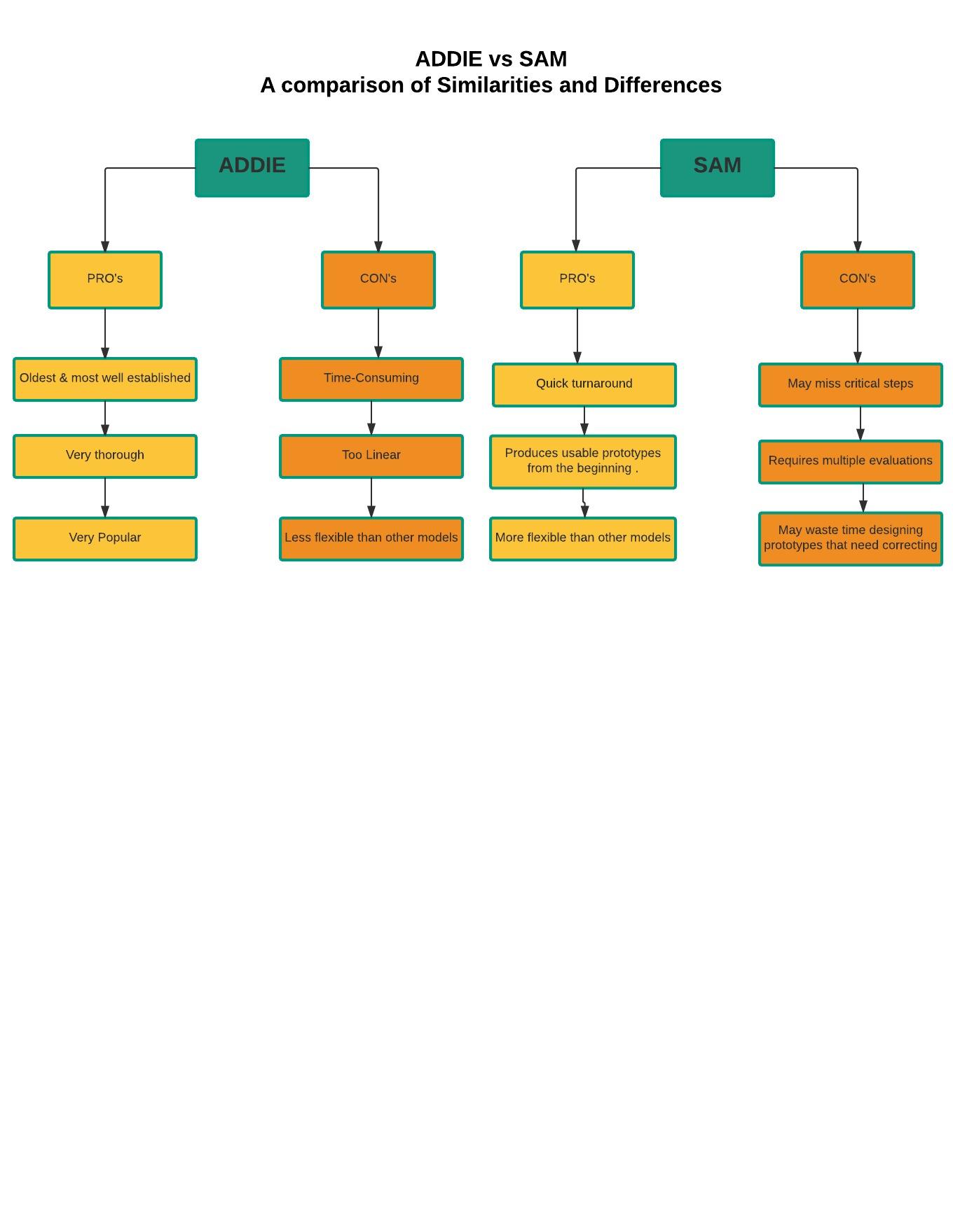 medium resolution of pros cons