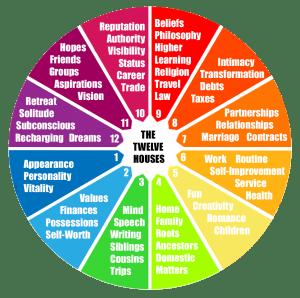The Twelve Houses of The Zodiac