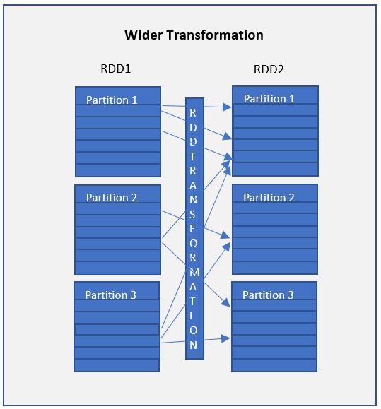 rdd wider transformation