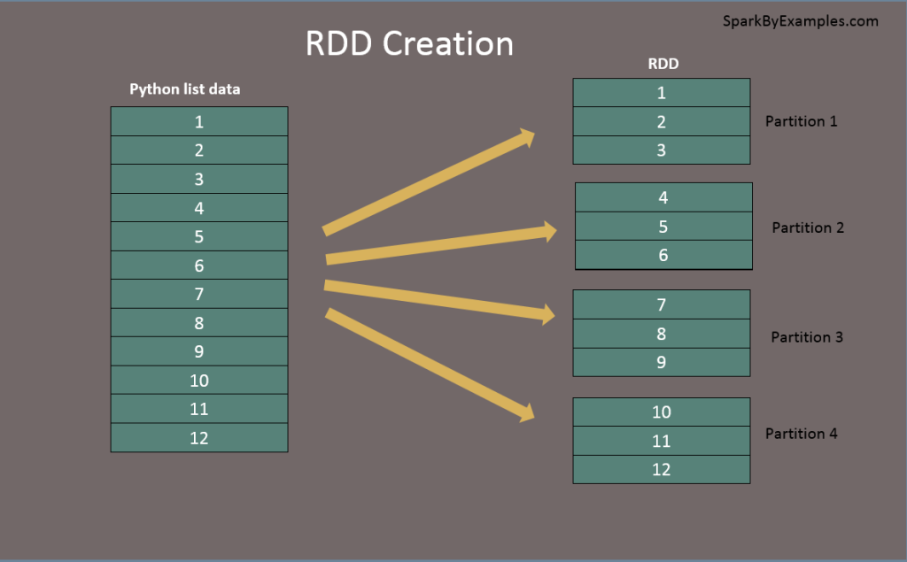 Pyspark rdd tutorial