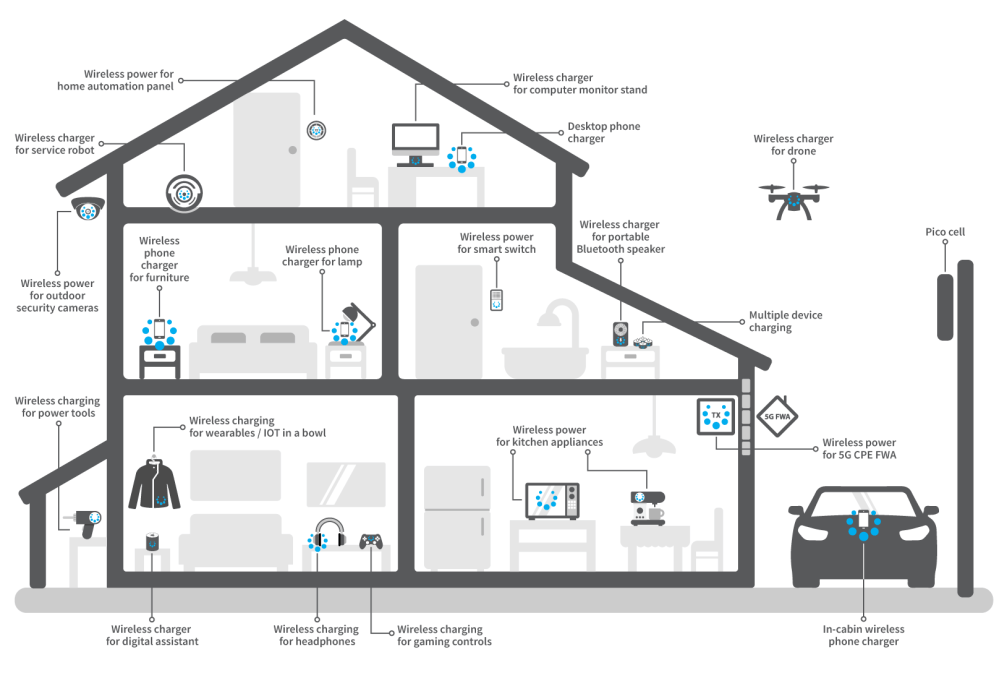 medium resolution of spark connected home wireless power and charging solutions