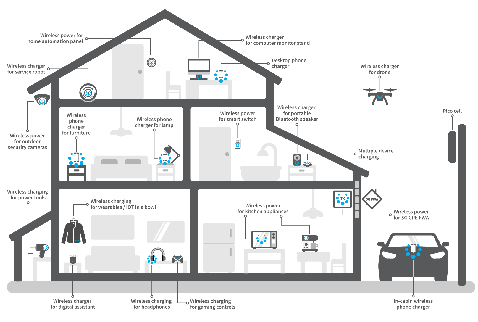 hight resolution of spark connected home wireless power and charging solutions
