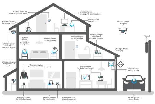 small resolution of spark connected home wireless power and charging solutions
