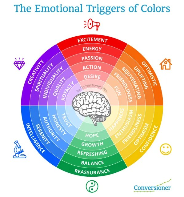 color combinations for diagram wiring double light switch top tools to pick the best website schemes emotions chart