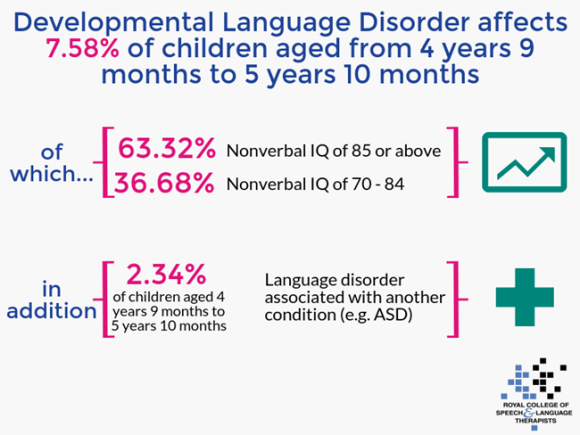 Developmental Language Disorder (DLD)