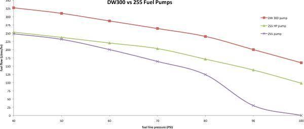 DeatschWerks DW300 340lph In-Tank Fuel Pump w/ Install Kit